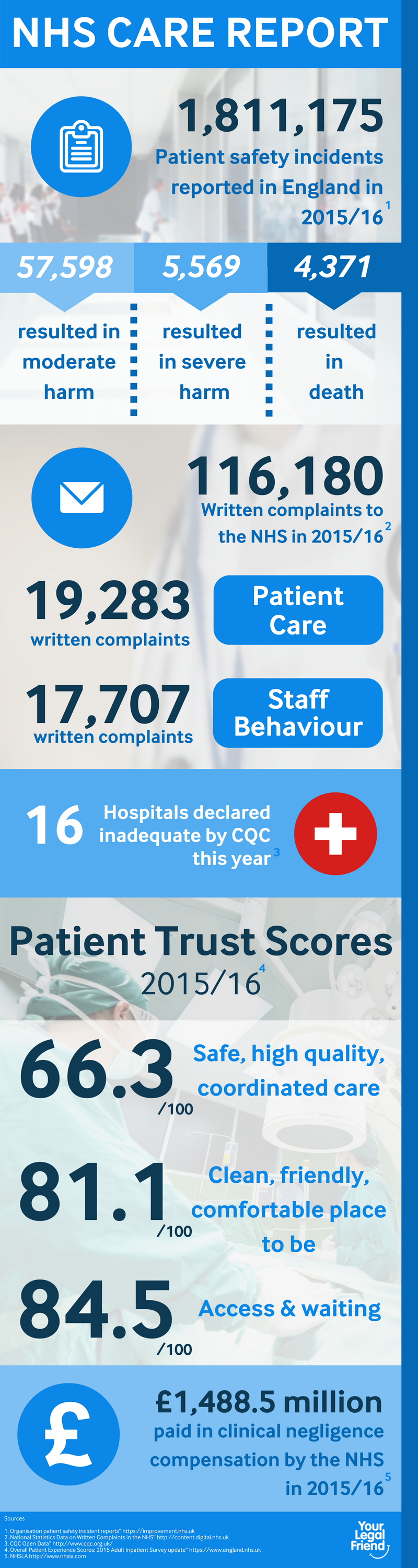 NHS care infographic